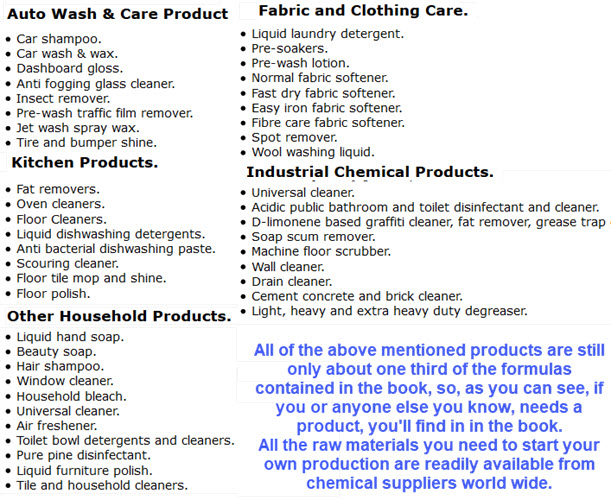 Industrial Chemical Products