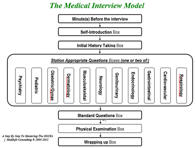 Objective Structured Clinical Exam