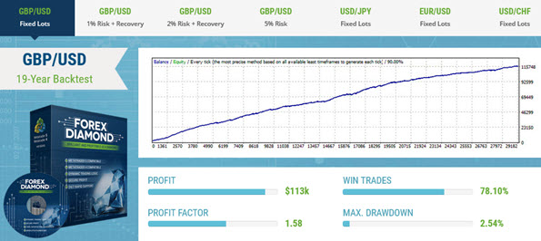 Forex Diamond Real-Money Account Trading