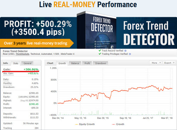 Forex Live REAL-MONEY Performance