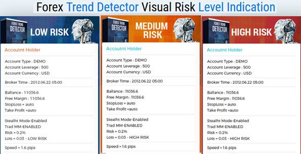 Forex Trend Detector Visual Risk Level Indication