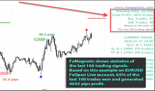FxMagnetic shows statistics of the last 100 trading signals.